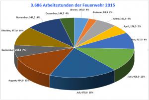 Diagramm 2015